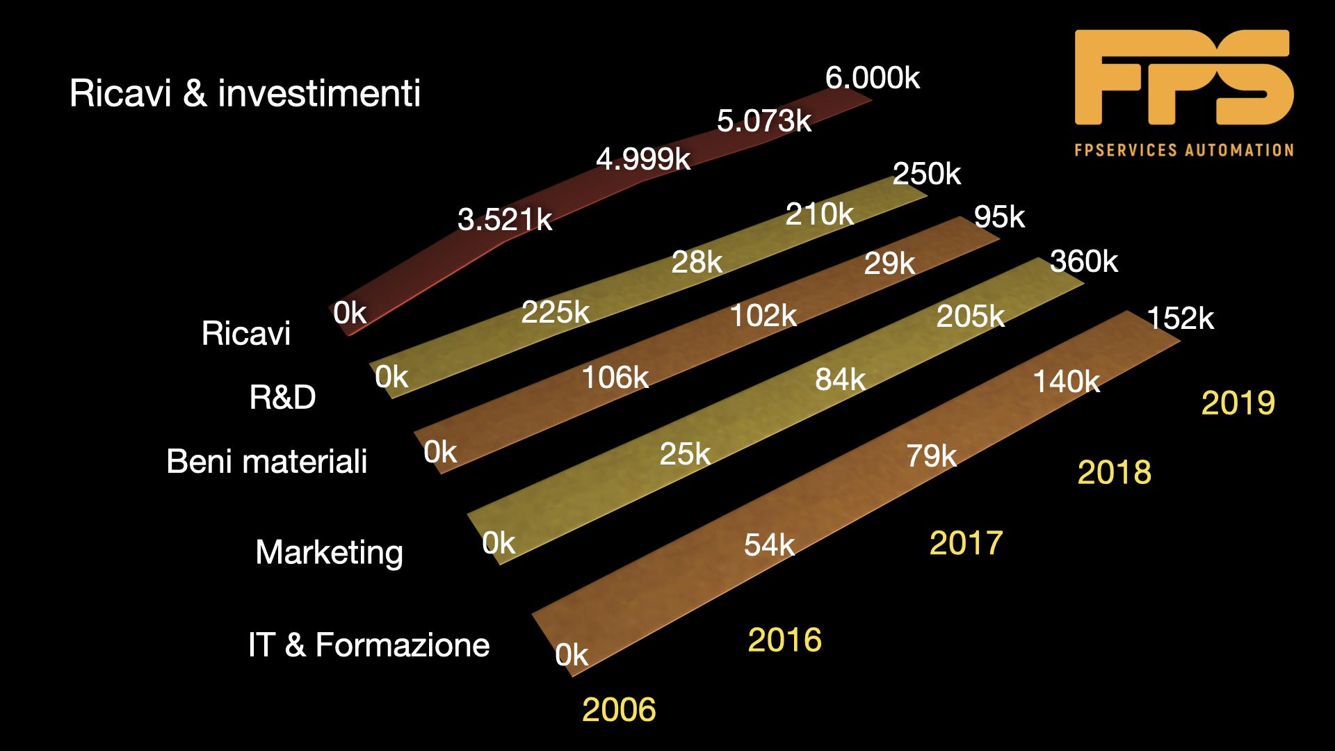 FPS Automation Ricavi e investimenti 2019